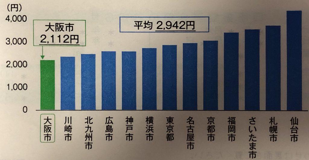 大阪市の水道料金