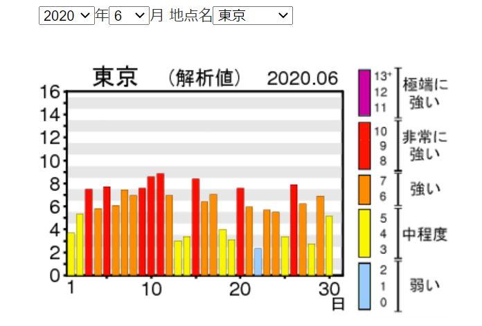 紫外線量6月