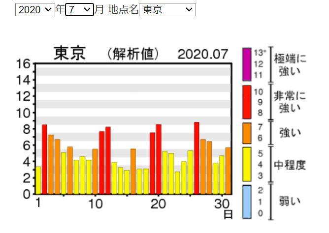 紫外線量7月